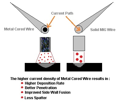 Metal cored wire vs Solid wire