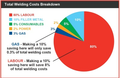 Welding costs piechart IR