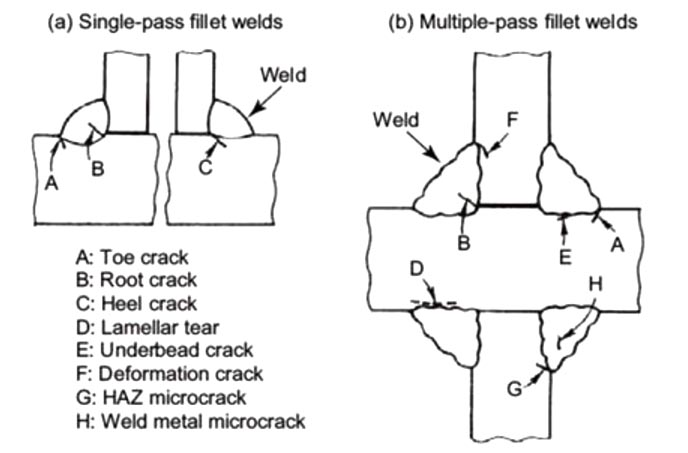 cold cracks in fillet welds typical types