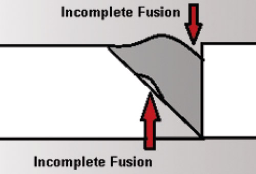 Weld defects due to incomplete fusion